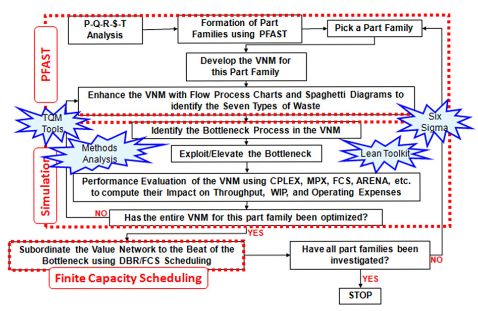 Figure 1 Comprehensive Approach for Implementing JobshopLean